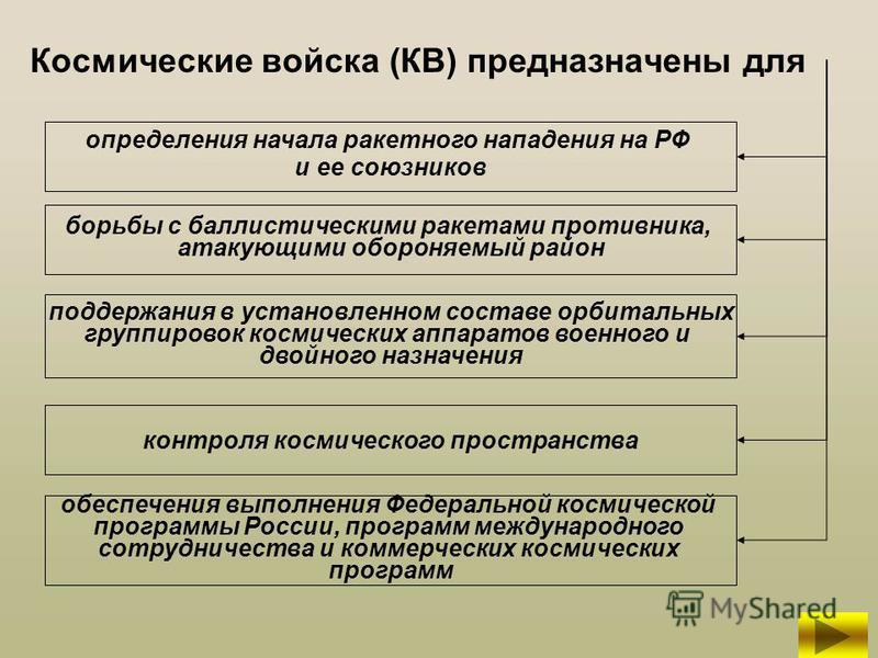 Космические войска (КВ) предназначены для определения начала ракетного нападения на РФ и ее союзников борьбы с баллистическими ракетами противника, атакующими обороняемый район поддержания в установленном составе орбитальных группировок космических а