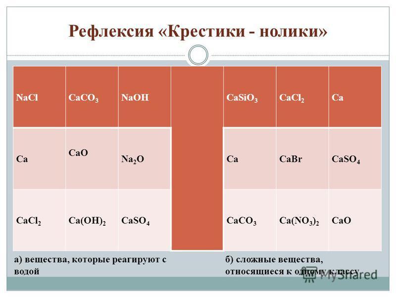 Рефлексия «Крестики - нолики» NaClCaCO 3 NaOHCaSiO 3 CaCl 2 Ca CaO Na 2 OCaCaBrCaSO 4 CaCl 2 Ca(OH) 2 CaSO 4 CaCO 3 Ca(NO 3 ) 2 CaO а) вещества, которые реагируют с водой б) сложные вещества, относящиеся к одному классу