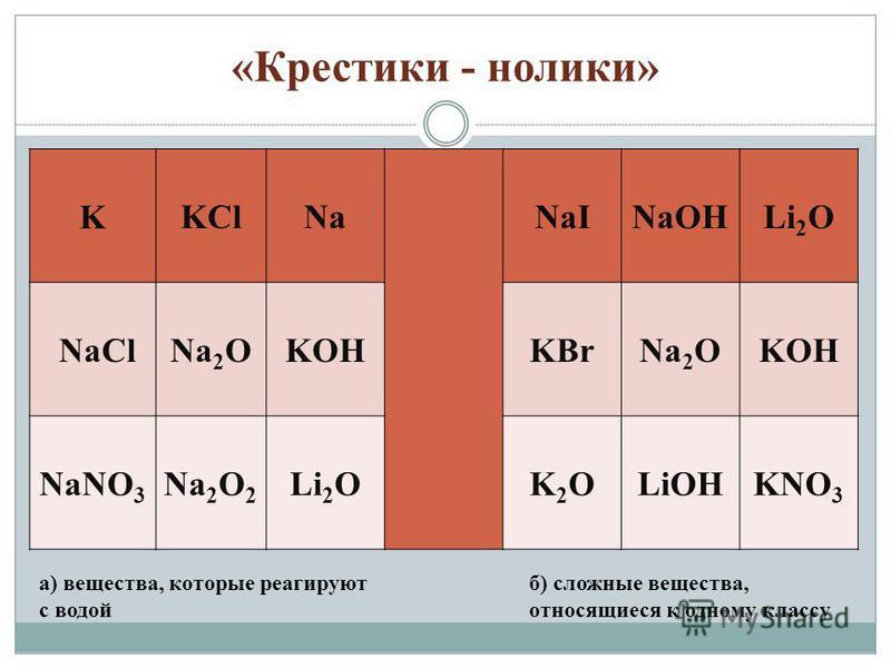 «Крестики - нолики» KKClNaNaINaOHLi 2 O NaClNa 2 OKOHKBrNa 2 OKOH NaNO 3 Na 2 O 2 Li 2 OK2OK2OLiOHKNO 3 а) вещества, которые реагируют с водой б) сложные вещества, относящиеся к одному классу