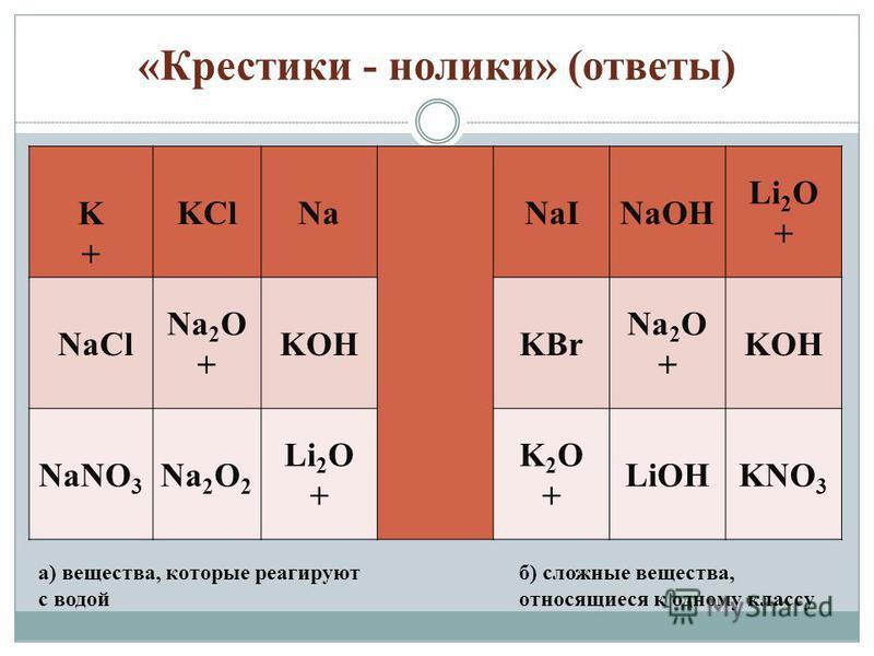 «Крестики - нолики» (ответы) K+K+ KClNaNaINaOH Li 2 O + NaCl Na 2 O + KOHKBr Na 2 O + KOH NaNO 3 Na 2 O 2 Li 2 O + K2O+K2O+ LiOHKNO 3 а) вещества, которые реагируют с водой б) сложные вещества, относящиеся к одному классу