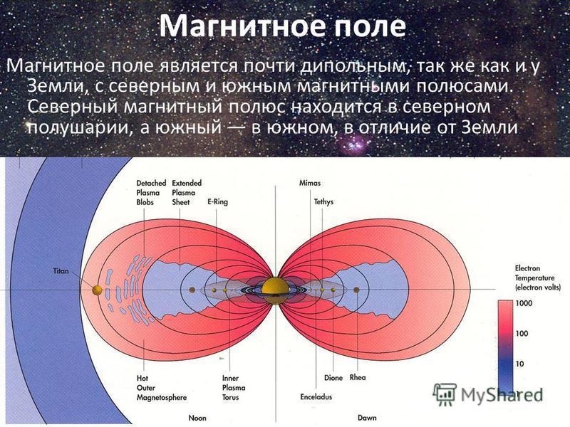Магнитное поле Магнитное поле является почти дипольным, так же как и у Земли, с северным и южным магнитными полюсами. Северный магнитный полюс находится в северном полушарии, а южный в южном, в отличие от Земли