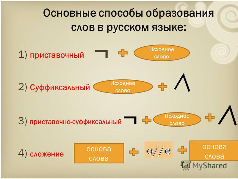 1) приставочный ¬ 2) Суффиксальный 3) приставочно-суффиксальный ¬ 4) сложение Исходное слово основа слова