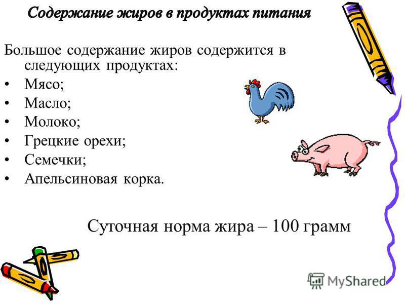 Большое содержание жиров содержится в следующих продуктах: Мясо; Масло; Молоко; Грецкие орехи; Семечки; Апельсиновая корка. Суточная норма жира – 100 грамм