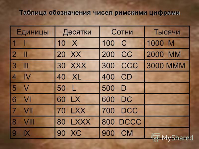 Единицы ДесяткиСотни Тысячи 1I1I10 X100 C1000 M 2II20 XX200 CC2000 MM 3 III30 XXX300 CCC3000 MMM 4IV40 XL400 CD 5V5V50 L500 D 6VI60 LX600 DC 7VII70 LXX700 DCC 8VIII80 LXXX800 DCCC 9 IX90 XC900 CM Таблица обозначения чисел римскими цифрами