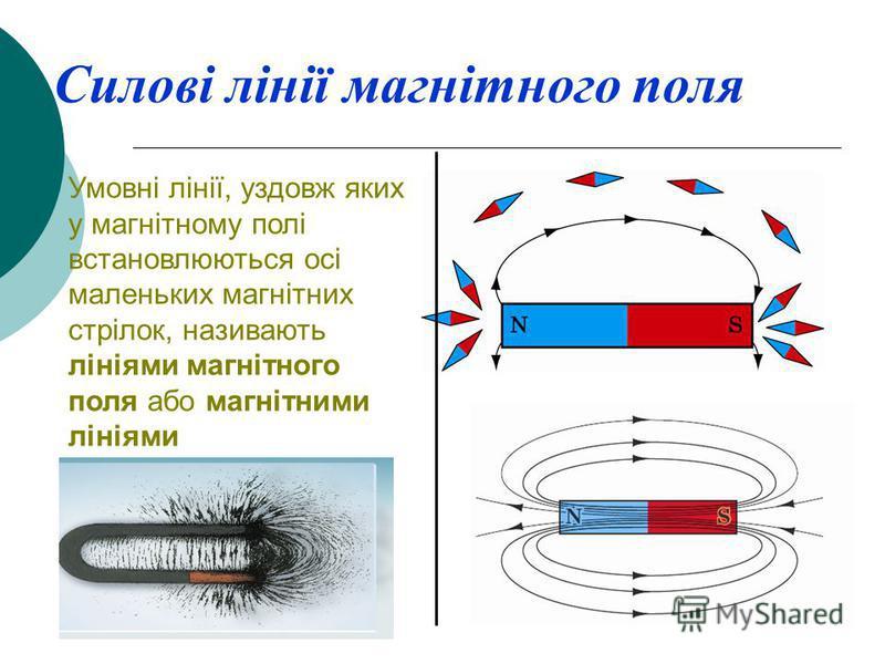 Силові лінії магнітного поля Умовні лінії, уздовж яких у магнітному полі встановлюються осі маленьких магнітних стрілок, називають лініями магнітного поля або магнітними лініями