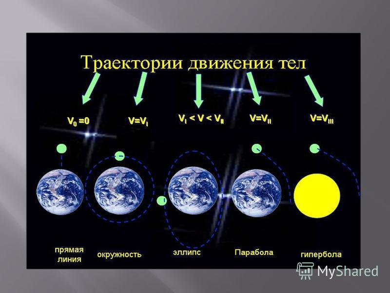 Параболическая орбита и движение спутника по ней Параболы в физическом пространстве