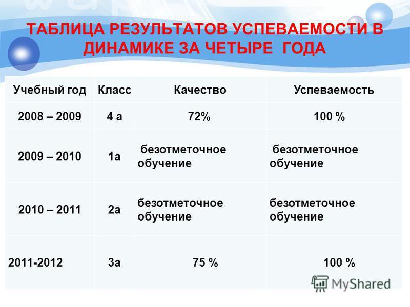ТАБЛИЦА РЕЗУЛЬТАТОВ УСПЕВАЕМОСТИ В ДИНАМИКЕ ЗА ЧЕТЫРЕ ГОДА Учебный год КлассКачество Успеваемость 2008 – 20094 а 72% 100 % 2009 – 20101 а безотметочное обучение 2010 – 20112 а безотметочное обучение 2011-20123 а 75 %100 %