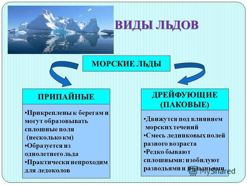ВИДЫ ЛЬДОВ МОРСКИЕ ЛЬДЫ ПРИПАЙНЫЕ ДРЕЙФУЮЩИЕ (ПАКОВЫЕ) Прикреплены к берегам и могут образовывать сплошные поля (несколько км) Образуется из однолетнего льда Практически непроходим для ледоколов Движутся под влиянием морских течений Смесь ледниковых