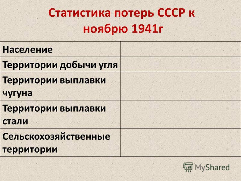 Статистика потерь СССР к ноябрю 1941 г Население Территории добычи угля Территории выплавки чугуна Территории выплавки стали Сельскохозяйственные территории