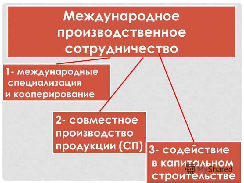 Международное производственное сотрудничество 1- международные специализация и кооперирование 2- совместное производство продукции (СП) 3- содействие в капитальном строительстве