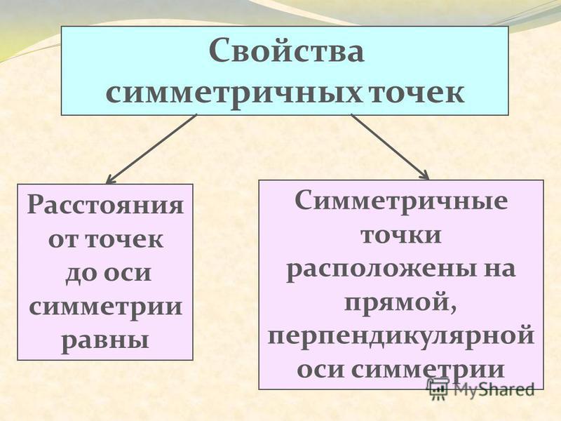 Свойства симметричных точек Расстояния от точек до оси симметрии равны Симметричные точки расположены на прямой, перпендикулярной оси симметрии
