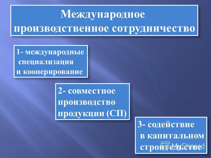 Международное производственное сотрудничество Международное производственное сотрудничество 1- международные специализация и кооперирование 1- международные специализация и кооперирование 2- совместное производство продукции (СП) 2- совместное произв