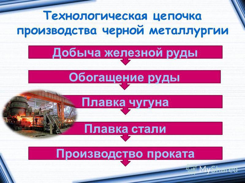 Технологическая цепочка производства черной металлургии Добыча железной руды Обогащение руды Производство проката Плавка стали Плавка чугуна