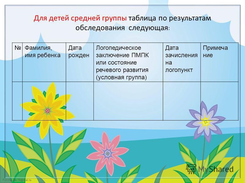 FokinaLida.75@mail.ru Для детей средней группы таблица по результатам обследования следующая : Фамилия, имя ребенка Дата рожден Логопедическое заключение ПМПК или состояние речевого развития (условная группа) Дата зачисления на логопункт Примечание