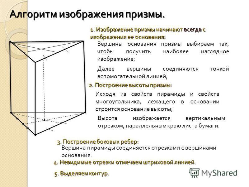 Алгоритм изображения призмы. 1. Изображение призмы начинают всегда с изображения ее основания : Вершины основания призмы выбираем так, чтобы получить наиболее наглядное изображение ; Далее вершины соединяются тонкой вспомогательной линией ; 2. Постро