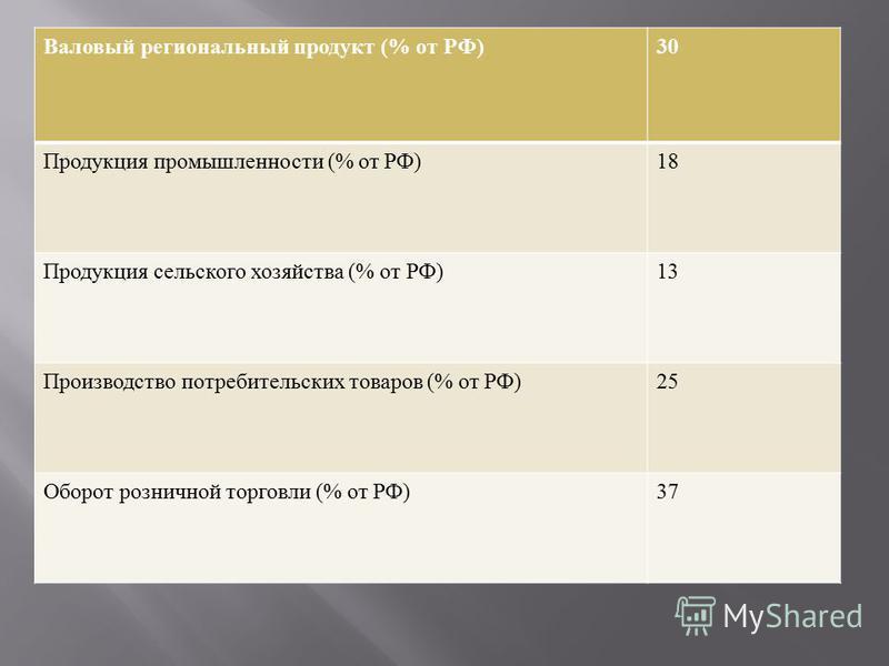Валовый региональный продукт (% от РФ )30 Продукция промышленности (% от РФ )18 Продукция сельского хозяйства (% от РФ )13 Производство потребительских товаров (% от РФ )25 Оборот розничной торговли (% от РФ )37