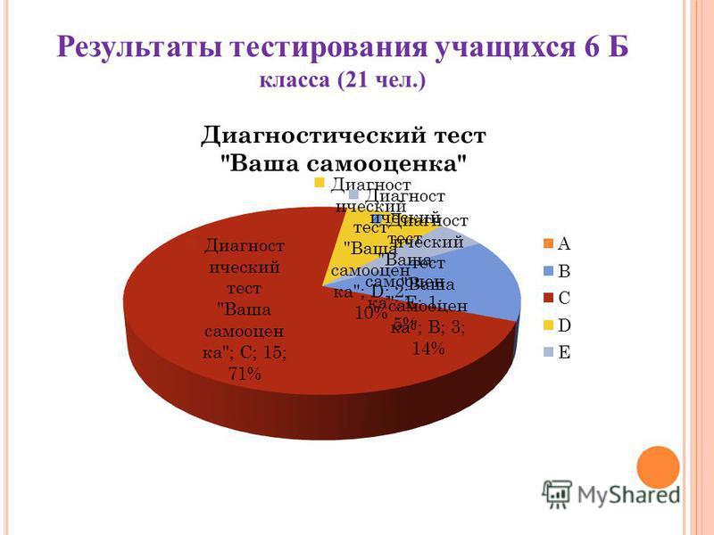 Результаты тестирования учащихся 6 Б класса (21 чел.)