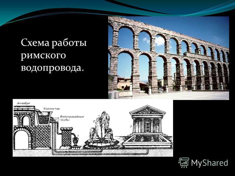 Схема работы римского водопровода.