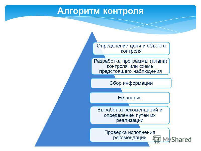 Определение цели и объекта контроля Разработка программы (плана) контроля или схемы предстоящего наблюдения Сбор информации Её анализ Выработка рекомендаций и определение путей их реализации Проверка исполнения рекомендаций Алгоритм контроля