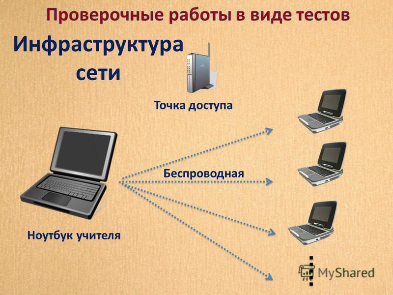 Точка доступа Ноутбук учителя Беспроводная Инфраструктура сети
