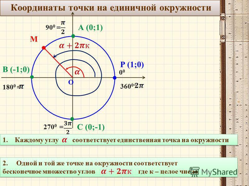 Координаты точки на единичной окружности О Р (1;0) 0 90 0 = 180 0 = 270 0 = 360 0= А (0;1) В (-1;0) С (0;-1) М 1. Каждому углу соответствует единственная точка на окружности 2. Одной и той же точке на окружности соответствует бесконечное множество уг