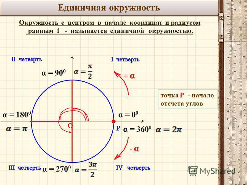 Единичная окружность Окружность с центром в начале координат и радиусом равным 1 - называется единичной окружностью. О Р точка Р - начало отсчета углов + α+ α - α α = 0 0 α = 90 0 α = 180 0 α = 270 0 α = 360 0