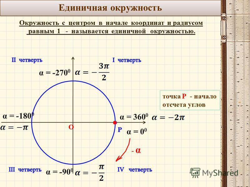 Единичная окружность Окружность с центром в начале координат и радиусом равным 1 - называется единичной окружностью. О Р точка Р - начало отсчета углов - α α = 0 0 α = -90 0 α = -180 0 α = -270 0 α = 360 0