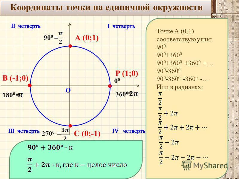 Координаты точки на единичной окружности О Р (1;0) 0 90 0 = 180 0 = 270 0 = 360 0= А (0;1) В (-1;0) С (0;-1) Точке А (0,1) соответствую углы: 90 0 90 0 +360 0 90 0 +360 0 +360 0 +… 90 0 -360 0 90 0 -360 0 -360 0 -… Или в радианах: