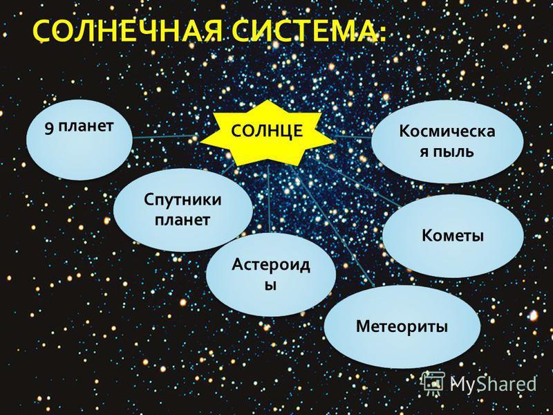СОЛНЕЧНАЯ СИСТЕМА : СОЛНЦЕ 9 планет Спутники планет Астероид ы Метеориты Кометы Космическа я пыль