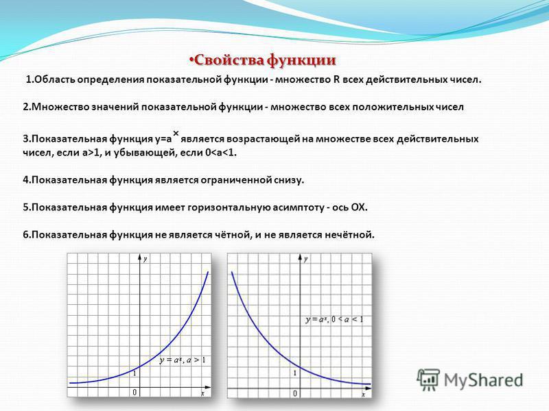 1. Область определения показательной функции - множество R всех действительных чисел. 2. Множество значений показательной функции - множество всех положительных чисел 3. Показательная функция y=a является возрастающей на множестве всех действительных
