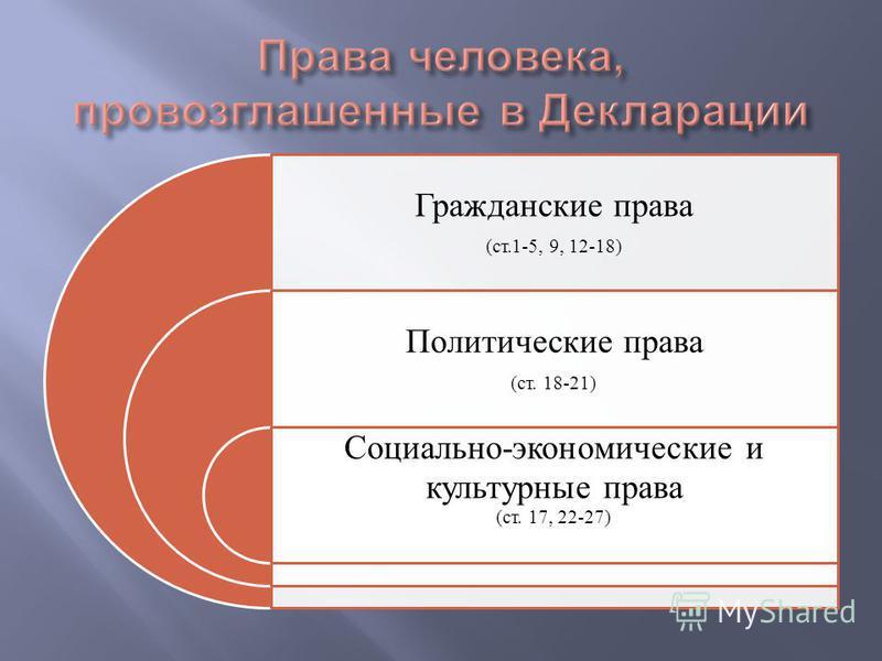 Гражданские права (ст.1-5, 9, 12-18) Политические права (ст. 18-21) Социально-экономические и культурные права (ст. 17, 22-27)