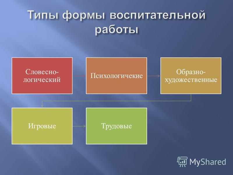 Принципы воспитательной работы Школа-часть образовательной и внешней среды Культурно- ориентированные принципы Деятельно - ориентированные принципы Личностно ориентированные принципы