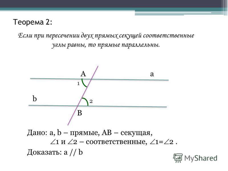 Теорема 2: Если при пересечении двух прямых секущей соответственные углы равны, то прямые параллельны. a b А В 1 2 Дано: а, b – прямые, АВ – секущая, 1 и 2 – соответственные, 1= 2. Доказать: а // b