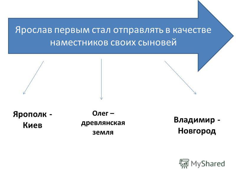 Ярослав первым стал отправлять в качестве наместников своих сыновей Ярополк - Киев Олег – древлянская земля Владимир - Новгород