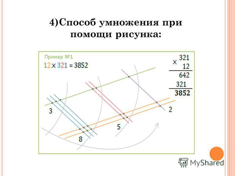 4)Способ умножения при помoщи рисунка: