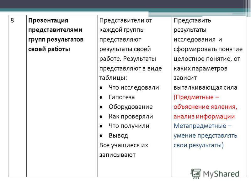 8Презентация представителями групп результатов своей работы Представители от каждой группы представляют результаты своей работе. Результаты представляют в виде таблицы: Что исследовали Гипотеза Оборудование Как проверяли Что получили Вывод Все учащие