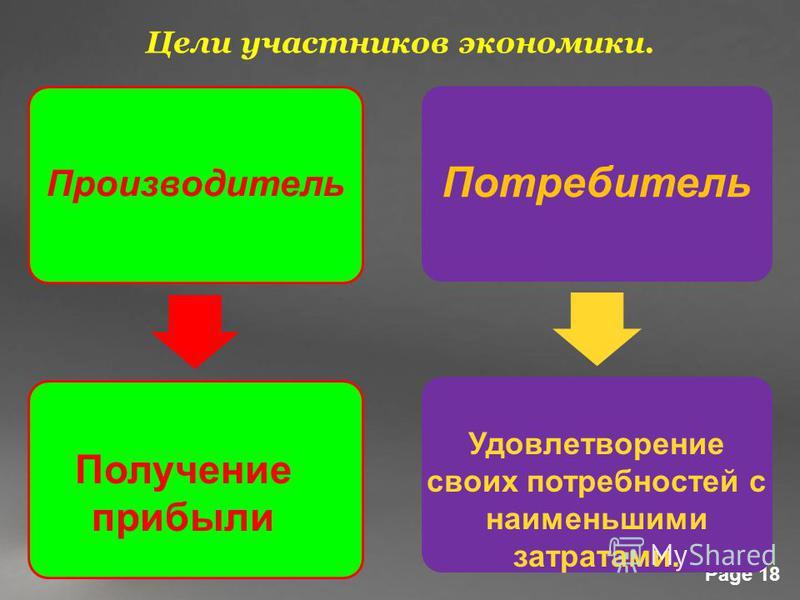Powerpoint Templates Page 18 Производитель Потребитель Цели участников экономики. Получение прибыли Удовлетворение своих потребностей с наименьшими затратами.
