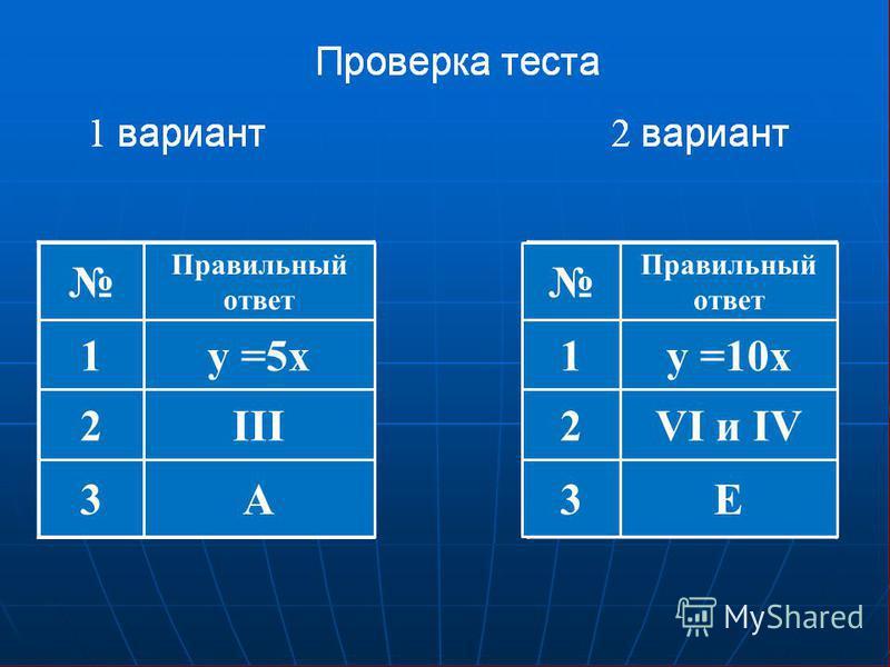 y =5xy =10x III А VI и IV E 1 2 3 1 2 3 Правильный ответ Правильный ответ