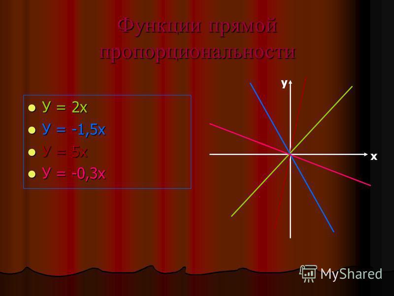Функции прямой пропорциональности У = 2 х У = 2 х У = -1,5 х У = -1,5 х У = 5 х У = 5 х У = -0,3 х У = -0,3 х у х