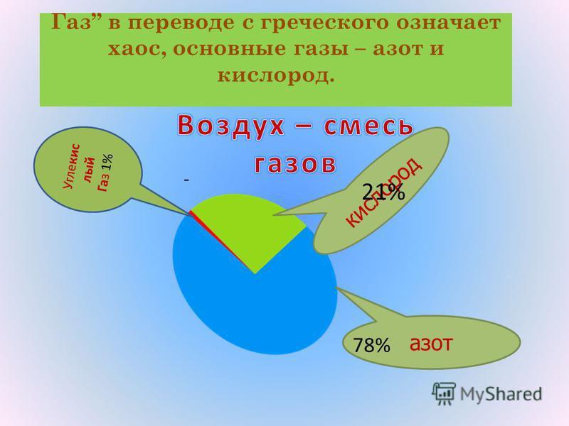 Газ в переводе с греческого означает хаос, основные газы – азот и кислород. азот кислород 78% 21% 1% - Углекис лый Газ 1%