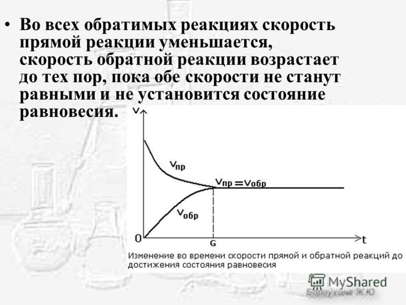 Во всех обратимых реакциях скорость прямой реакции уменьшается, скорость обратной реакции возрастает до тех пор, пока обе скорости не станут равными и не установится состояние равновесия.