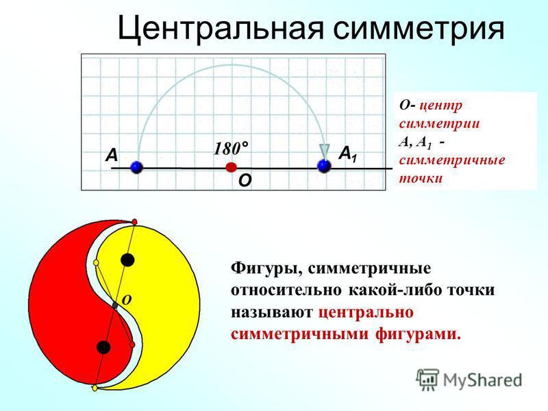 Центральная симметрия Фигуры, симметричные относительно какой-либо точки называют центрально симметричными фигурами. А А1А1 О 180° О- центр симметрии А, А 1 - симметричные точки