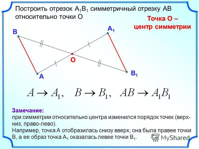 А1А1А1А1 А О Построить отрезок А 1 В 1 симметричный отрезку АВ относительно точки О Точка О – центр симметрии В В1В1В1В1Замечание: при симметрии относительно центра изменился порядок точек (верх- низ, право-лево). Например, точка А отобразилась снизу