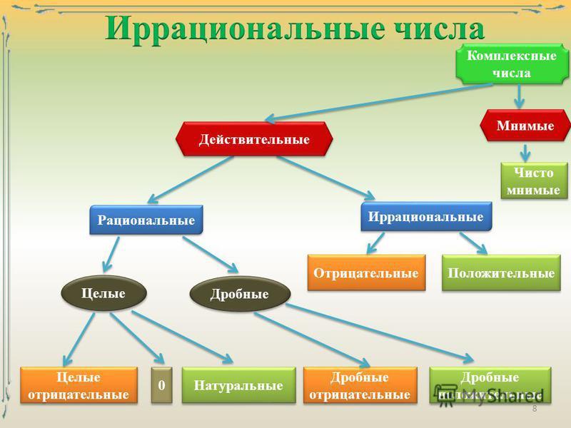 8 Целые отрицательные 0 0 Натуральные Дробные отрицательные Дробные положительные Целые Дробные Рациональные Иррациональные Отрицательные Положительные Действительные Комплексные числа Мнимые Чисто мнимые