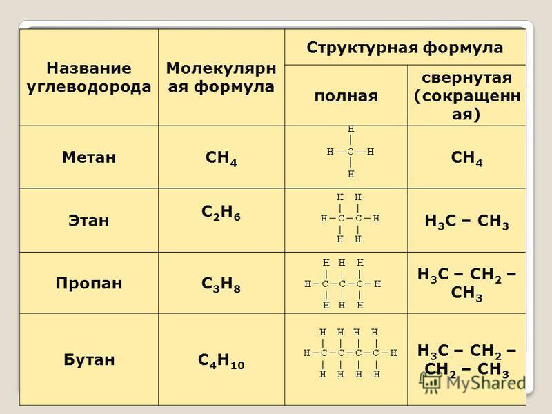 Название углеводорода Молекулярн ая формула Структурная формула полная свернутая (сокращенн ая) МетанСН 4 Этан С2Н6С2Н6 Н 3 С – СН 3 ПропанС3Н8С3Н8 Н 3 С – СН 2 – СН 3 БутанС 4 Н 10 Н 3 С – СН 2 – СН 2 – СН 3