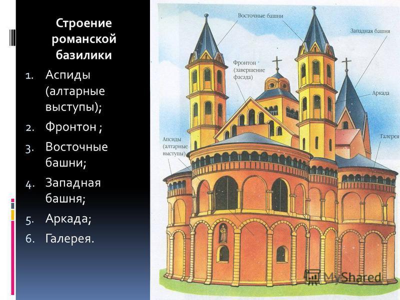 Строение романской базилики 1. Аспиды (алтарные выступы); 2. Фронтон ; 3. Восточные башни; 4. Западная башня; 5. Аркада; 6. Галерея.