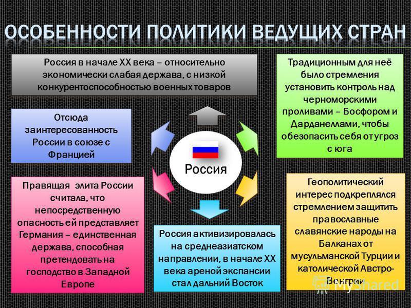 Россия в начале XX века – относительно экономически слабая держава, с низкой конкурентоспособностью военных товаров Традиционным для неё было стремления установить контроль над черноморскими проливами – Босфором и Дарданеллами, чтобы обезопасить себя