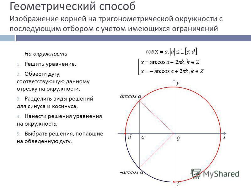Геометрический способ Изображение корней на тригонометрической окружности с последующим отбором с учетом имеющихся ограничений На окружности 1. Решить уравнение. 2. Обвести дугу, соответствующую данному отрезку на окружности. 3. Разделить виды решени