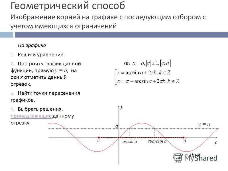 Геометрический способ Изображение корней на графике с последующим отбором с учетом имеющихся ограничений На графике 1. Решить уравнение. 2. Построить график данной функции, прямую у = а, на оси х отметить данный отрезок. 3. Найти точки пересечения гр