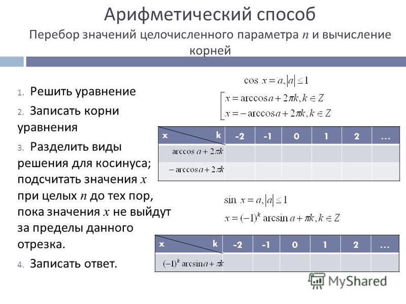 Арифметический способ Перебор значений целочисленного параметра n и вычисление корней 1. Решить уравнение 2. Записать корни уравнения 3. Разделить виды решения для косинуса ; подсчитать значения x при целых n до тех пор, пока значения x не выйдут за